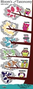 Superhandig! Werkwoorden voor heel activerende leerdoelen!