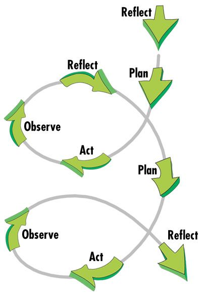 Plan – Act – Observe – Reflect! #trainerstips