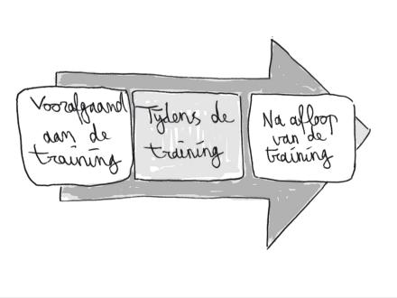 Vind je Blended Learning ingewikkeld en duur klinken? Zo start je wél!