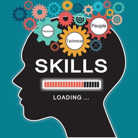 kennis vaardigheden houding gedrag