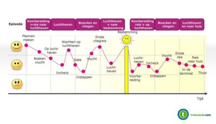 Oefening om zelf de Learners Journey voor jouw deelnemers in kaart te brengen